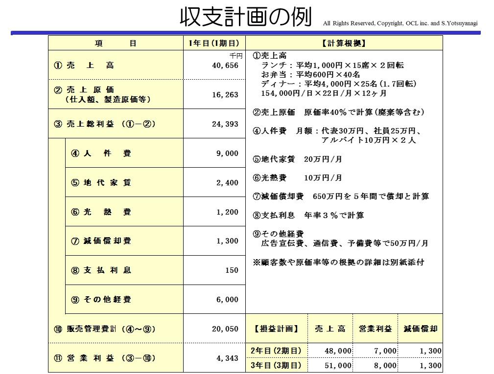 コラム事業計画書の意義と作り方12